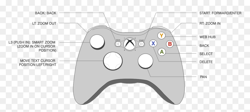 transparent xbox controller clipart - xbox one game controller diagram, hd  png download - vhv  vhv.rs