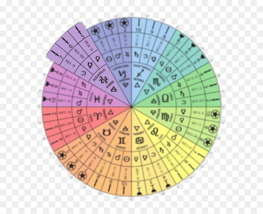 Tarot Card Astrology Wheel Hd Png Download Vhv