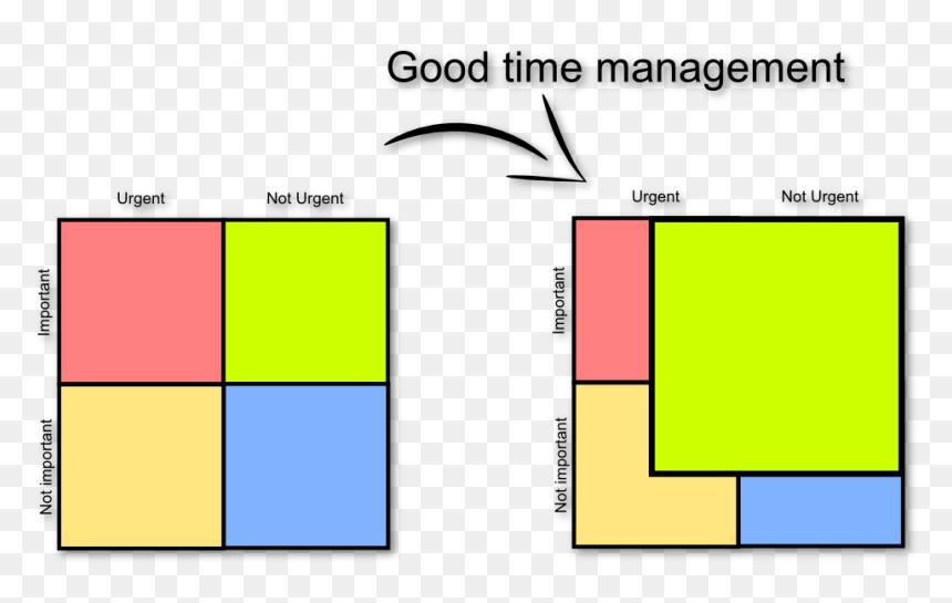 Eisenhower Matrix Eisenhower Matrix Good Time Management Hd Png Download Vhv